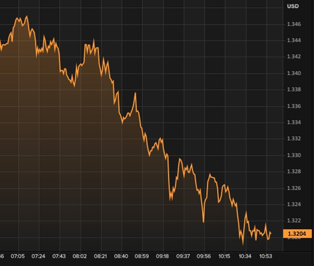 The British pound sterling against the U.S. dollar, after UK  finance minister George Osborne made his statement at 7:00 am, 27 June 2016. Graphic: Mark Broad