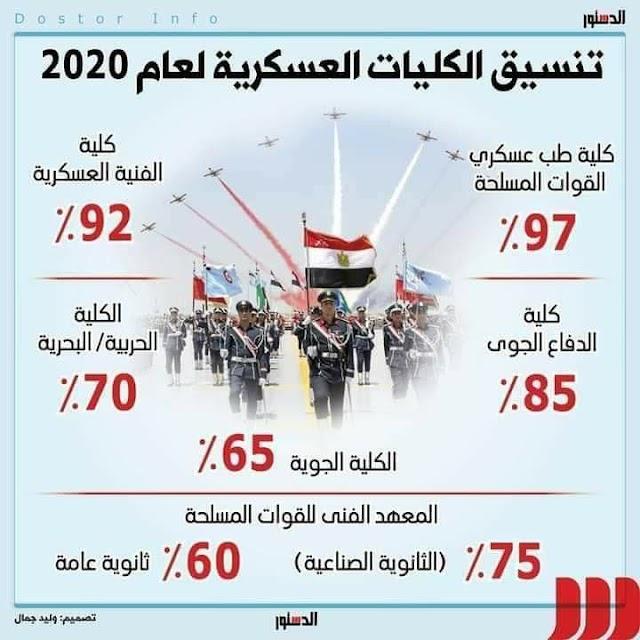 تنسيق الكليات العسكرية والشرطة 2020