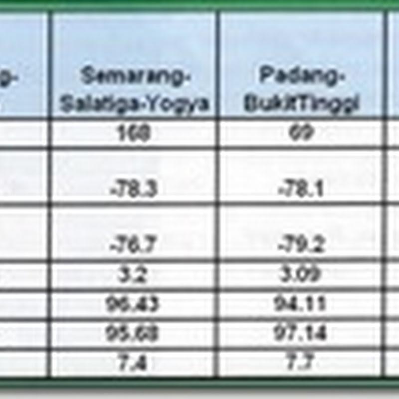 Uji Performa 3G Dan 4G Telkomsel Di Daerah Bogor Jawa Barat