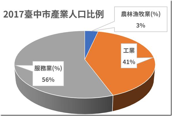 2017臺中市產業人口比例