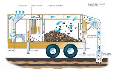 Schema di funzionamento di un escavatore a risucchio