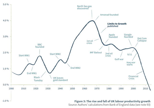 The rise and fall of UK labour productivity growth, 1900-2010. Graphic: Jackson and Webster, 2016 /  All-Party Parliamentary Group on Limits to Growth