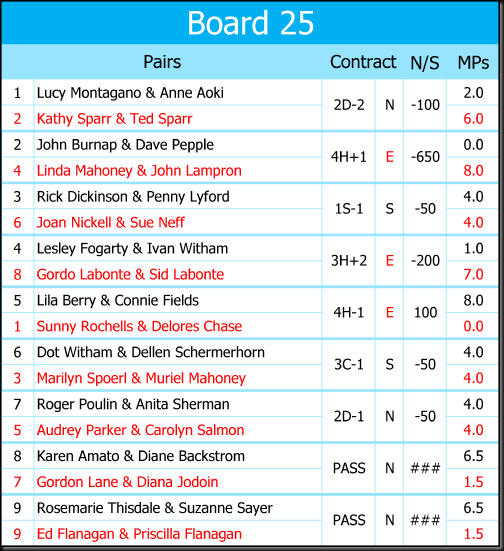 Recap Boards 25 May 2017-25