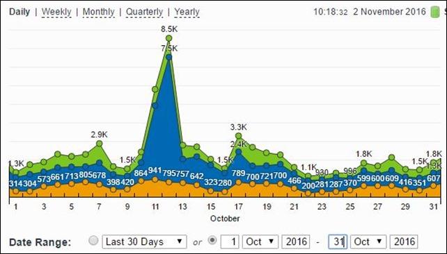 Stats-Oct-1