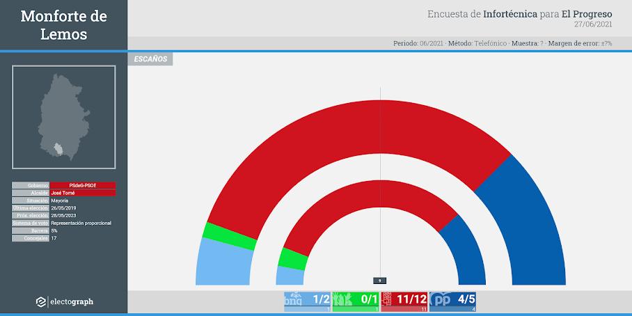 Gráfico de la encuesta para elecciones municipales en Monforte de Lemos realizada por Infortécnica para El Progreso, 27 de junio de 2021