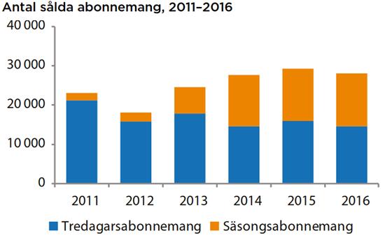 Antal sålda 2011-2016