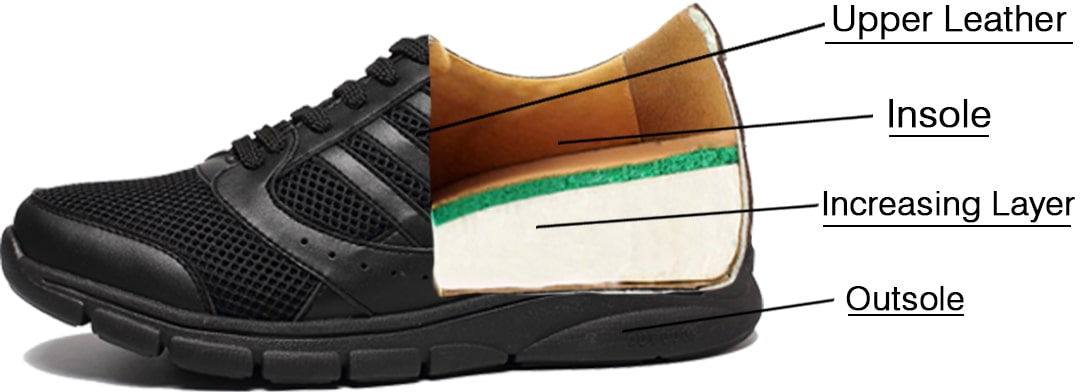 Layers of Elevator Shoes