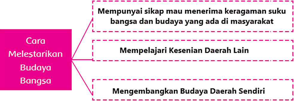 Kunci Jawaban Halaman 185, 186, 187, 188, 189, 190 Tema 7 Kelas 5