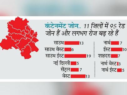 दिल्ली की हेल्थ रिपोर्ट / कोरोना: देश के तीन सबसे खतरनाक राज्यों में दिल्ली भी, 95 कंटेनमेंट जोन