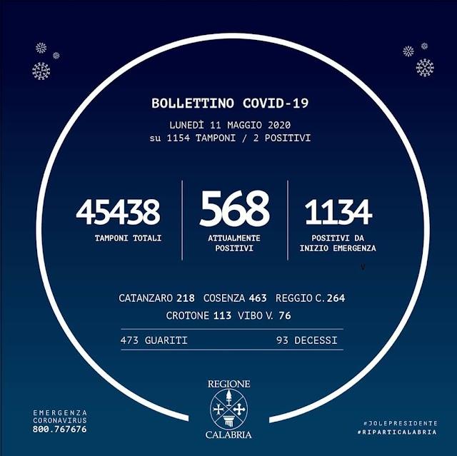 ⭕ BOLLETTINO REGIONE CALABRIAIn Calabria ad oggi sono stati effettuati 45.438 tamponi.