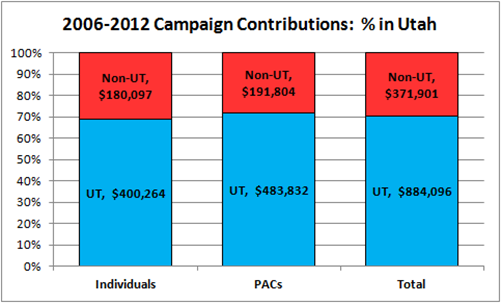 Jason Chaffetz Campaign Donations 2006-2012