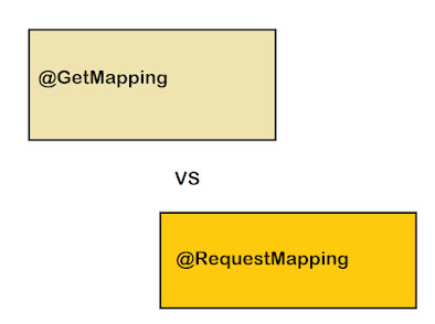 Difference between @RequestMapping and @GetMapping in Spring MVC? Example