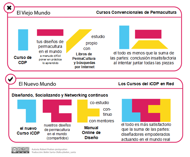 http://www.permaculturaintegral.org/eventos/noticias/redcdpi#TOC-Transmedia-Cooperativa