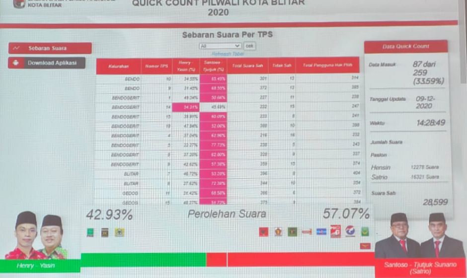 Hasil Hitung Cepat Sementara Pilwali Kota Blitar, Satrio Keren Unggul 57,07 % dan Hensin 42,93 %