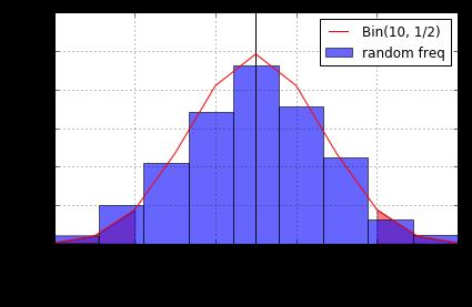 二項分布でのシミュレーション