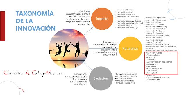 Taxonomía de la Innovación - (c) Christian A. Estay-Niculcar - 2015