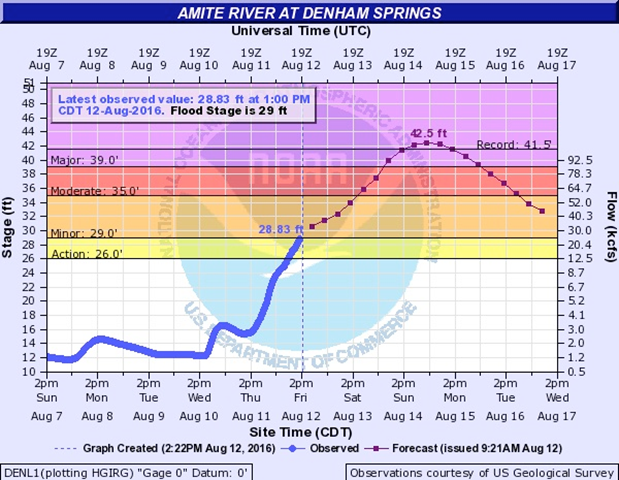 Forecasts issued on Friday morning, 12 August 2016, were calling for an all-time record flood crest of 42.5 feet late Sunday on the Amite River at Denham Springs, just east of Baton Rouge, LA. The forecast keeps waters above the previous record of 41.5 feet (April 8, 1983) for a full 24 hours. These projections could be boosted further in light of the heavy rains persisting in the area on Friday. The last major crest in this region was 36.09 feet on 13 March 2016. Graphic: NOAA/NWS Advanced Hydrologic Prediction Service