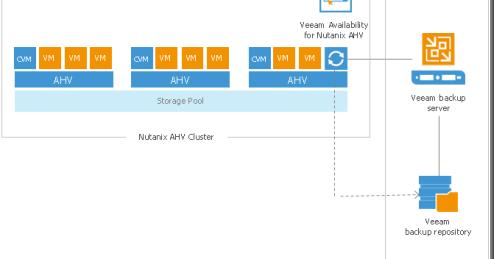 Nutanix Pedia: Deploy & Configure Veeam Availability for