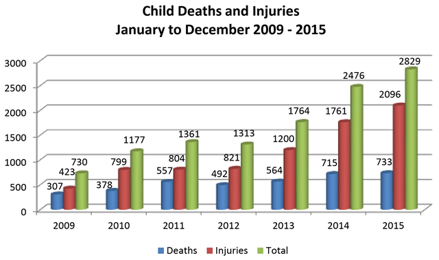 Afghan child deaths and injuries due to conflict, 2009-2015. Graphic: UNAMA