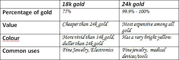 What are the differences between 18K Gold Plated and 24K Gold Plated?