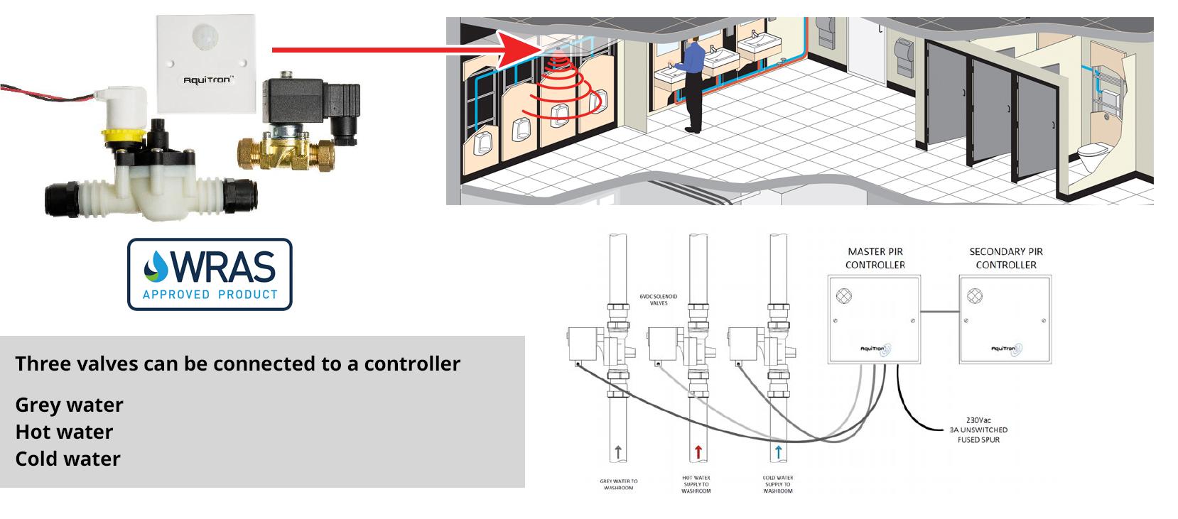 System automatycznego odcinania wody, przeciwzalaniowy