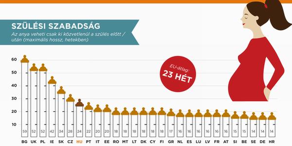 Gyerekvállalás az EU országaiban: szabadságok és járandóságok - infografika