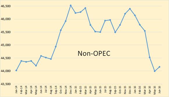 Global oil supplies