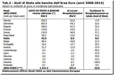 Aiuti di Stato alle banche dell'Area Euro