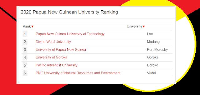 PNG Universities rank 2021