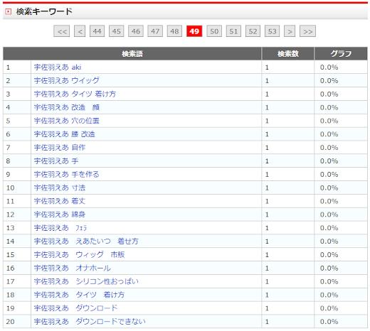 3月の検索キーワード(宇佐羽えあ関連)
