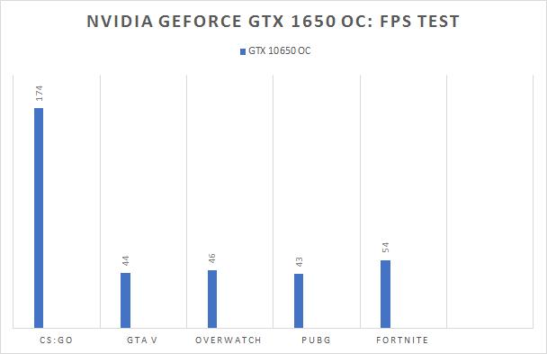 Nvidia GeForce GTX 1650 OC FPS test
