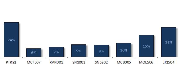 Geração 65: Peso dos imóveis no valor da carteira - 2018