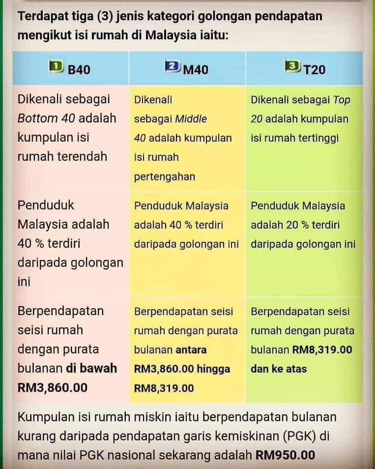 Ahmad Sanusi Husain Com Terdapat 3 Jenis Kategori Golongan Pendapatan Mengikut Isi Rumah Di Malaysia Iaitu B40 M40 T20