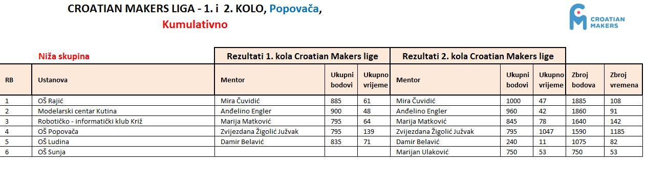 Ekipni rezultati 2. kola CM lige 2016. - Regija Popovača