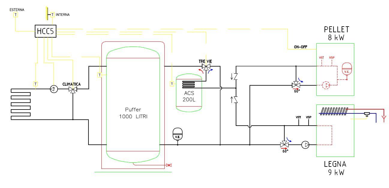 Schema termocamino caldaia termostufa for Disegno impianto riscaldamento a termosifoni