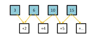 bentuk pola bilangan segitiga 2