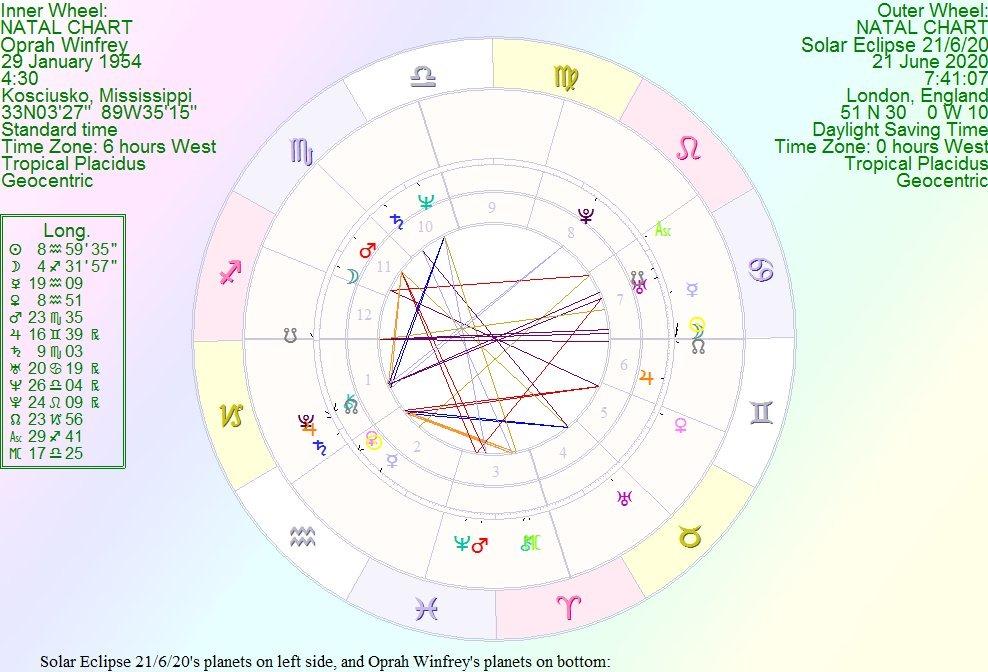 [Oprah+solar+eclipse+21+june+2020%5B3%5D]