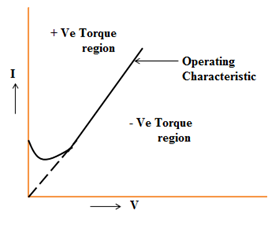 Impedance relay VI diagram