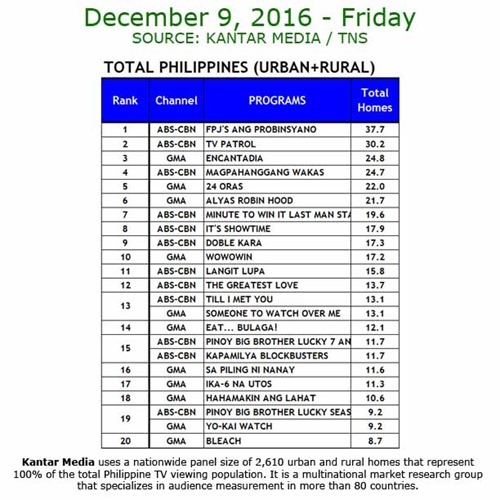 Kantar Media National TV Ratings - Dec 9, 2016