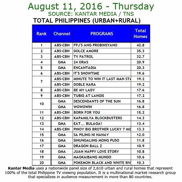Kantar Media National TV Ratings - Aug 11, 2016