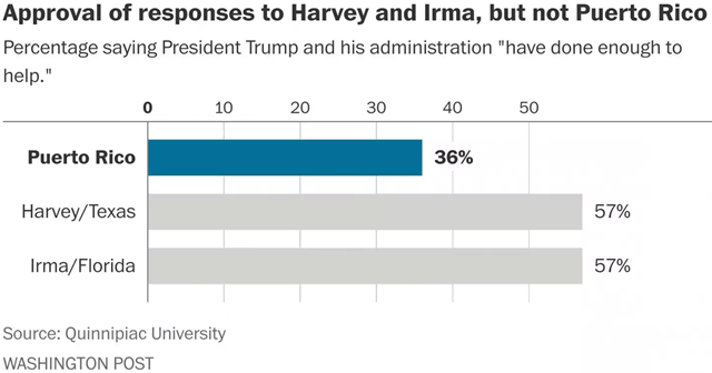 Quinnipiac University poll results, showing Americans approve of the federal responses to Hurricanes Harvey and Irma but not to Hurricane Maria in Puerto Rico. Graphic: The Washington Post