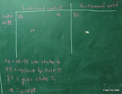 LR Parsing Table說明:四種action(shift, reduce, goto, accept)以及狀態轉移