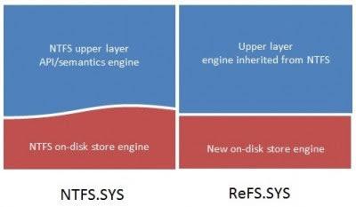 diferencias entre ntfs vs refs