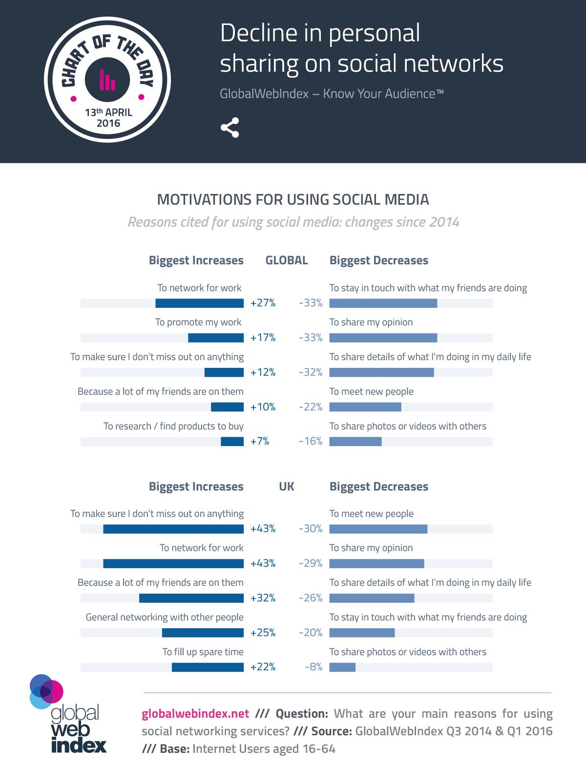 Motivaciones y desmotivaciones de los usuarios para utilizar los medios sociales