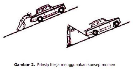 Konsep kerja transmisi manual dapat di jelaskan melalui gambar 2 dan 3