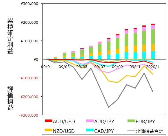 ココブロトラリピ1月度末までの月間推移グラフ