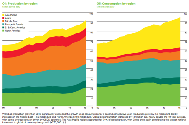 World oil production and consumption by region for 2015. World oil production growth in 2015 significantly exceeded the growth in oil consumption for a second consecutive year. Production grew by 2.8 million b/d, led by increases in the Middle East (+1.5 million b/d) and North America (+0.9 million b/d). Global oil consumption increased by 1.9 million b/d, nearly double the 10-year average, with above-average growth driven by OECD countries. The Asia Pacific region accounted for 74 percent of global growth, with China once again contributing the largest national increment to global oil consumption growth (+770,000 b/d). Graphic: BP