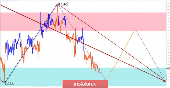 Simplified wave analysis and forecast for EUR/USD and GBP/JPY on May 20