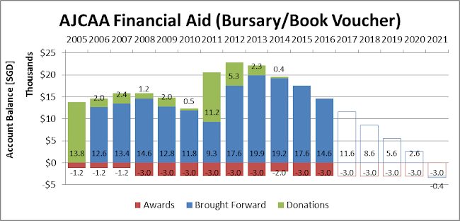 Balance of fund for each year.