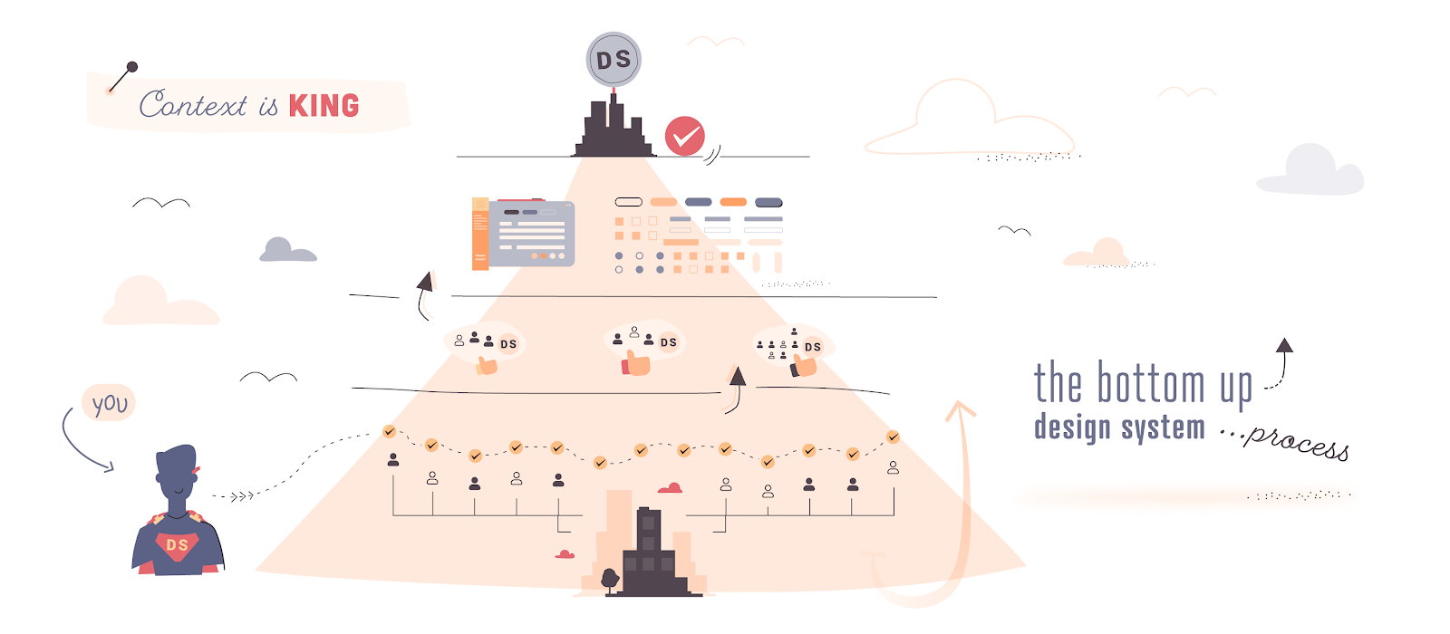 An infographic highlighting the Dutch government's bottom-up approach to design system buy-in and adoption.